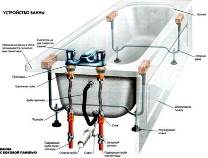 Устройство акриловой ванны