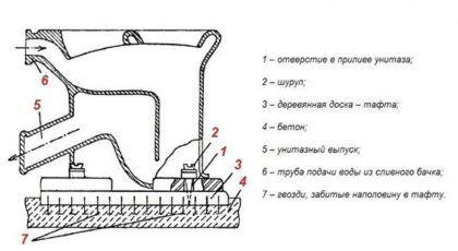 Устройство крепления унитаза при помощи тафты