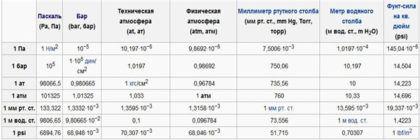 Характеристики давления воды в водопроводной системе
