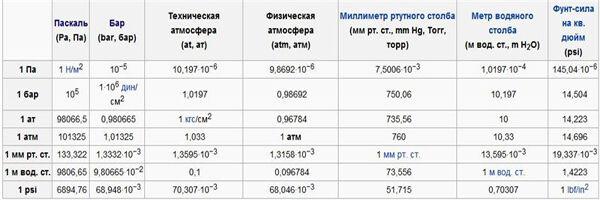Таблица давления на глубине
