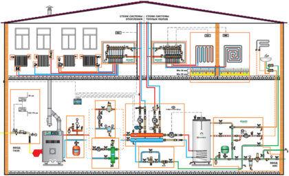 Эскиз отопительной системы