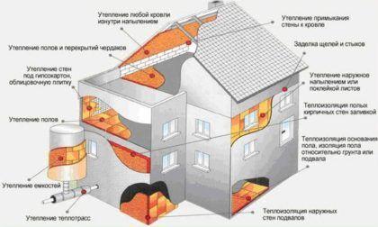 Мероприятия по теплоизоляции, приведенные на изображении выше, помогут существенно уменьшить количество энергии и теплоносителя, необходимого для обогрева жилого дома