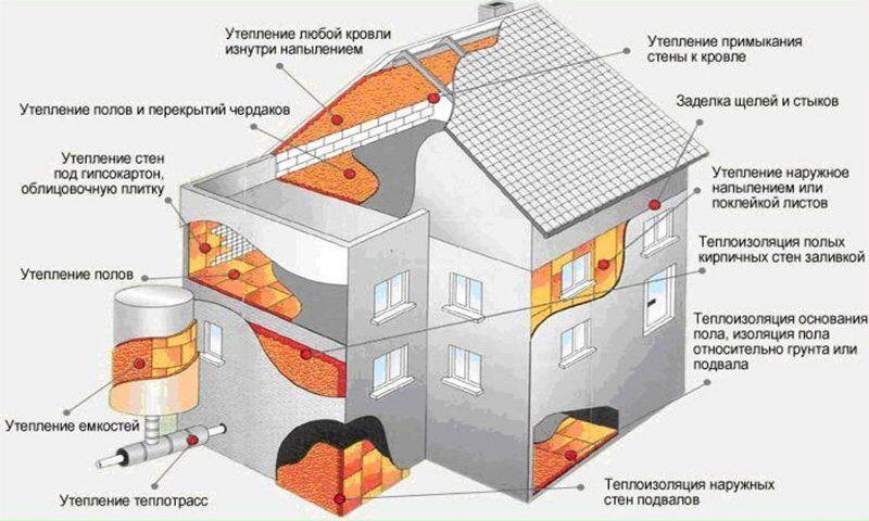 Сайдинг теплоизоляция фасад