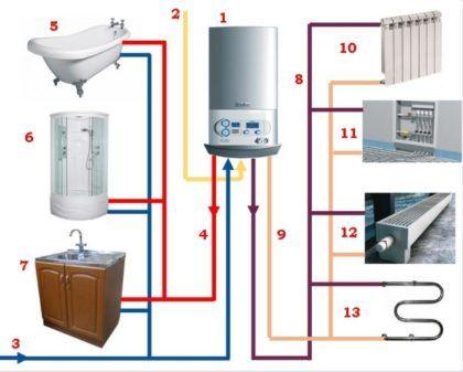 Схема, изображающая подключение горячего водоснабжения и отопления к двухконтурному котлу. 1 – Сам котел. 2 – Подача газа. 3 – Холодное водоснабжение. 4 – Линия горячего водоснабжения, идущая от котла к потребителям 5, 6 и 7. 8 – Подача теплоносителя в систему отопления. 9 – Отводящая линия. 10, 11, 12 и 13 – Потребители теплоносителя из отопительного котла