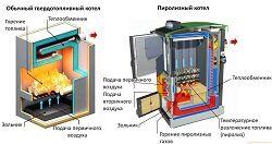 По принципу работы и способу сгорания топлива