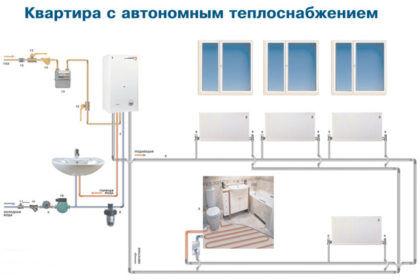 Схема, изображающая систему автономного отопления в квартире. Котел получает топливо от линии подачи газа, снабженной запорной арматурой и счетчиком. Также к нему подключена подача холодной воды – котел двухконтурный, и, помимо обогрева квартиры, снабжает жильцов горячей водой. На схеме можно заметить, что линия ХВС, идущая к нагревателю, снабжена фильтром – его наличие существенно продляет срок службы оборудования. Разумеется, от котла также отходят «подача» и «обратка» отопительной системы, через которую в радиаторы и систему «теплый пол» идет вода
