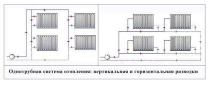 Вертикальная разводка однотрубной схемы подходит для многоквартирных домов или при естественной циркуляции теплоносителя. Для коттеджа же имеет смысл отдать предпочтение горизонтальной системе. Нередко при этом основную магистраль «прячут» стене или под поверхностью пола