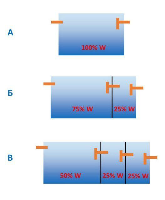 Распределение объемов по камерам септика