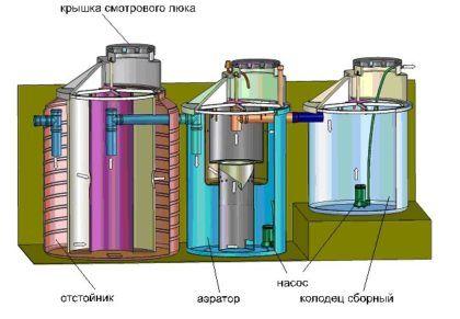 Автономная система утилизации