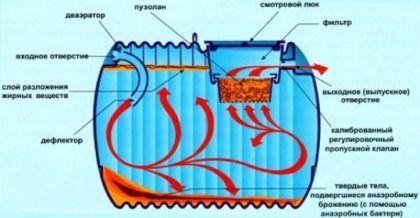 Анаэробные септики - вид изнутри