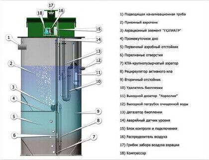 Вариант устройства автономной канализационной системы