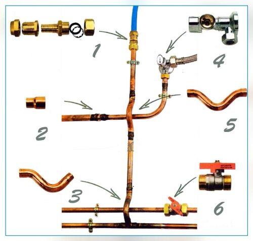 Технология работы с медными сантехническими трубопроводами