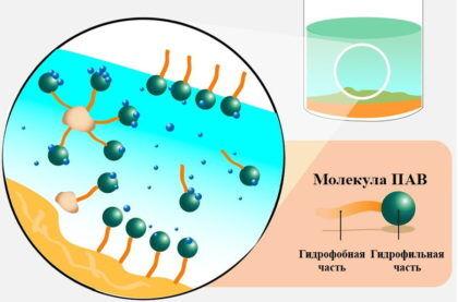 Поверхностно-активные вещества (ПАВ)