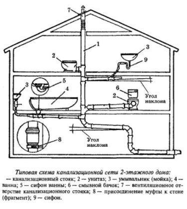 Подробная схема внутренней дачной канализационной системы