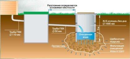 Принципиальная схема очистки воды в септике