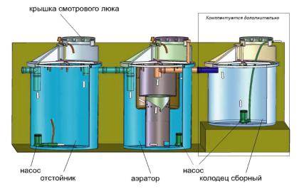 Промышленная очистная система