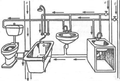 Сантехнические приборы