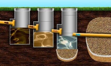 Септик из бетонных колец - схема работы