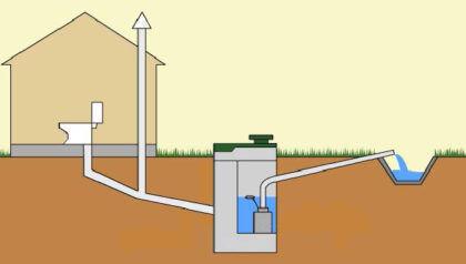 Схема автономной дачной канализации
