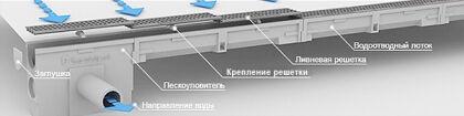 Схема ливневой линейной канализации
