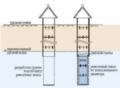 Схема углубления колодца