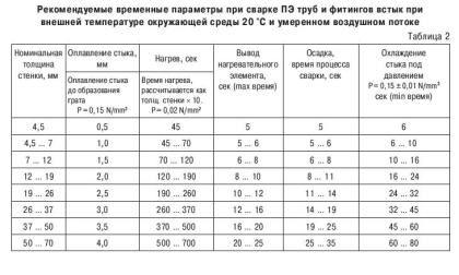 Таблица с рекомендуемыми временными параметрами при стыковой сварке полиэтиленовых труб