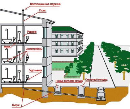 выход канализации за пределы здания к очистному сооружению