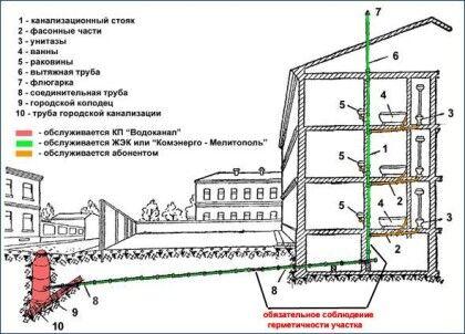 принципальная схема канализационной системы