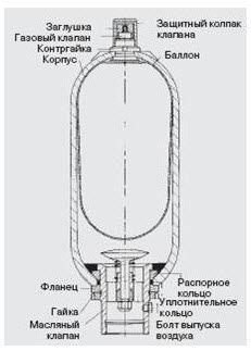 Баллонный аккумулятор давления
