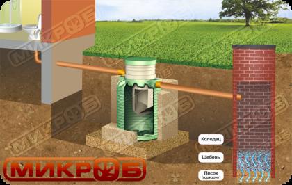 Вариант монтажа септика МИКРОБ с фильтрационным колодцем.Подходит при условии песчаной почвы и низком уровне грунтовых вод (ниже 1,5)