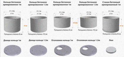 Виды и размеры бетонных колец