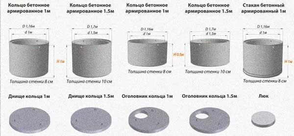 объем бетонного кольца