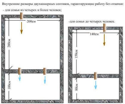 Внутренние размеры двухкамерного септика