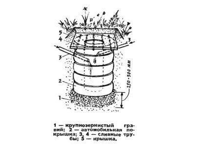 Выгребная яма из покрышек, схема
