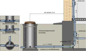 Внутренняя канализация в частном доме