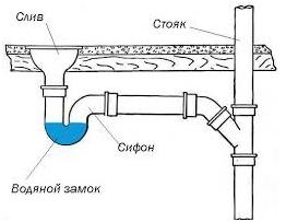 Пример гидрозатвора