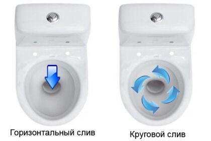 Метод слива