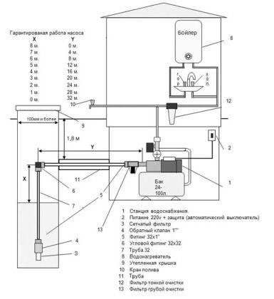 Монтаж аккумулятора давления в системе водоснабжения