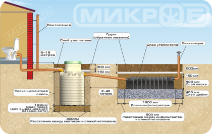 Монтаж септика при условии низкого уровня грунтовых вод