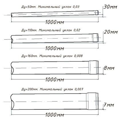 Пример уклона труб разного диаметра