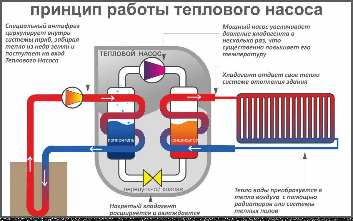 Тепловой геотермальный насос инструкция