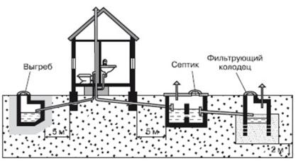 Расположение автономной канализацииРасположение автономной канализации