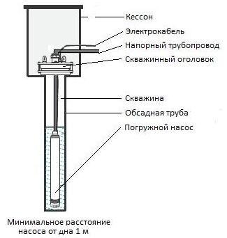 Схема монтажа оголовка для скважины