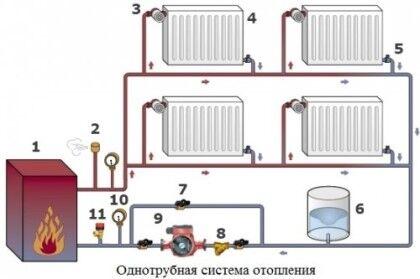 Система отопления однотрубного типа