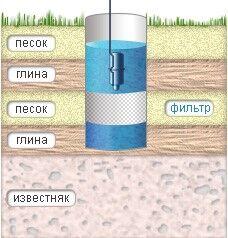 Скважина на песок
