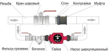 Схема врезки насосного устройства отопления