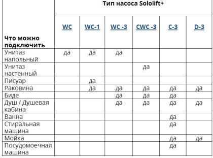 Таблица  подбора модели  Sololift+  под  соответствующее сантехническое оборудование