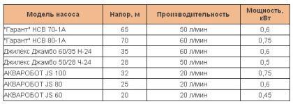 Насосные станции, модельный ряд