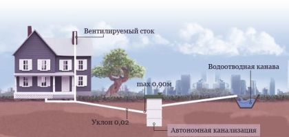 Пример канализационной самотечной системы
