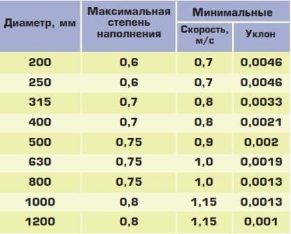 Таблица максимальной наполняемости труб